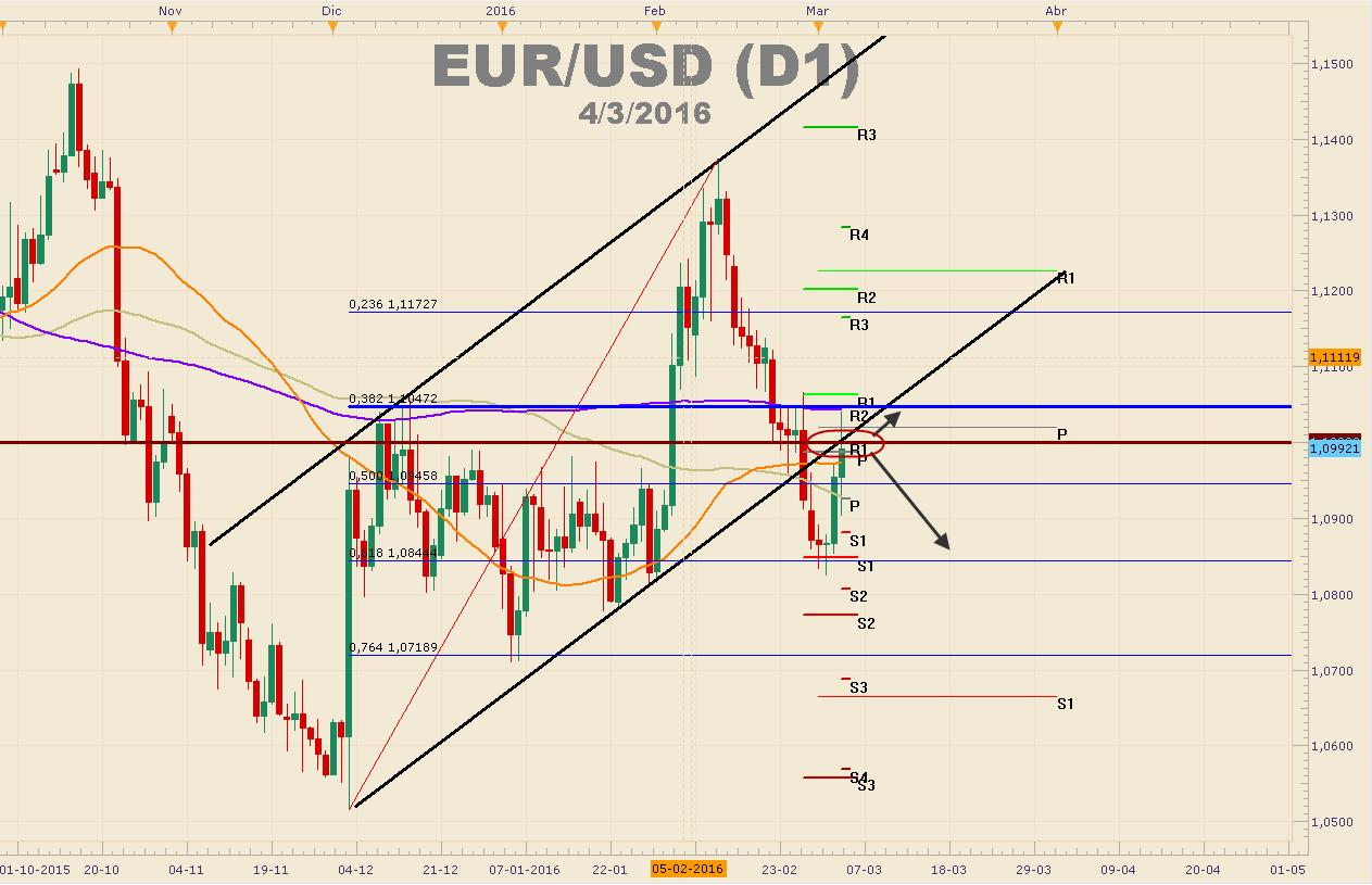 EURUSD - ¿Será capaz el BCE de entregar nuevos estímulos?