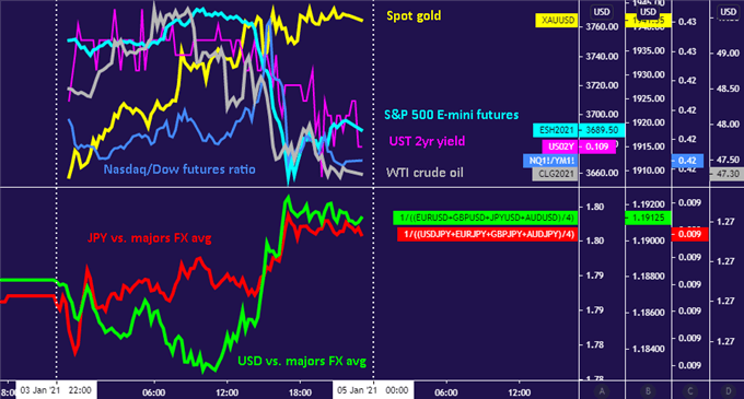 US Dollar, Yen and Gold Rise as Wall Street Stocks Swoon to Start 2021