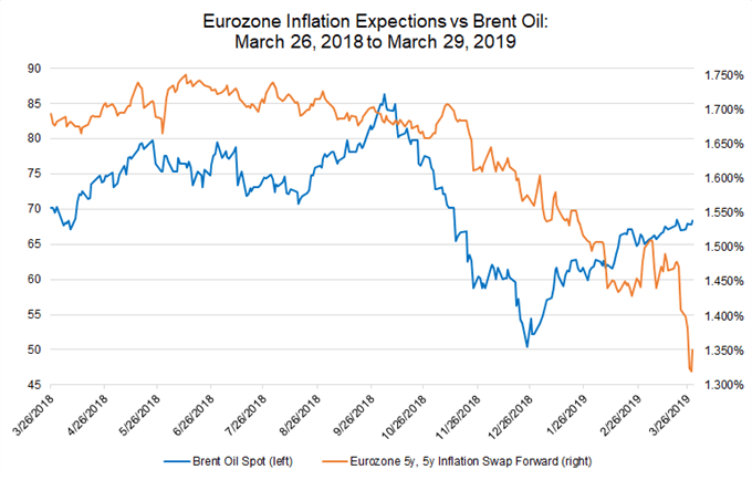 eurozone inflation expectations, 5y5y inflation swap forwards