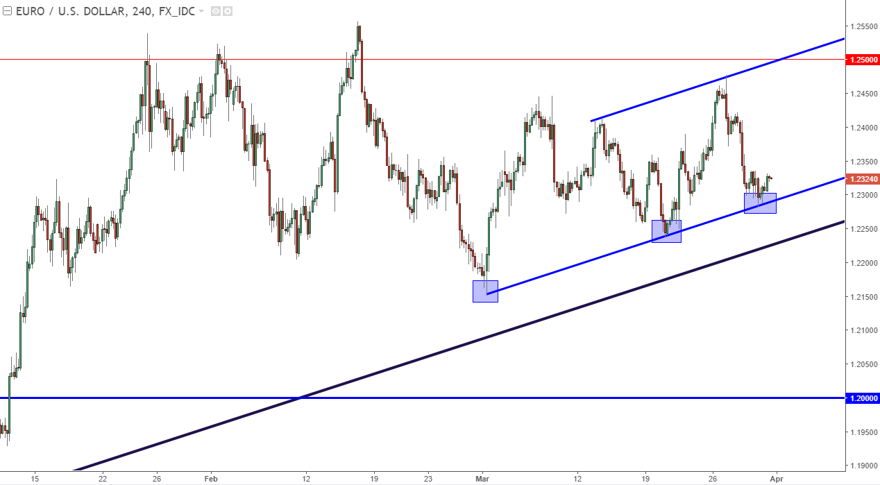 Usd jpy forex chart