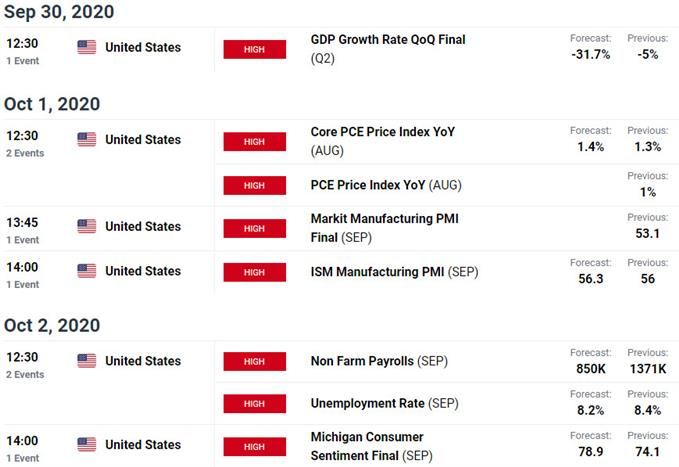 US / Mexico Data Releases - USD/MXN Event Risk - Economic Calendar