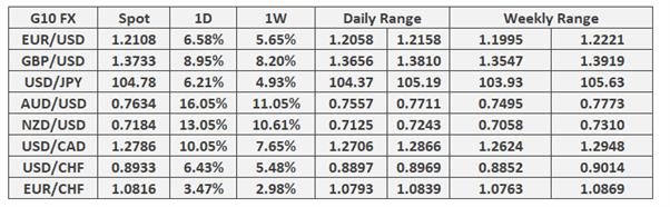GBP/USD Outperforms, EUR/GBP Remains Bearish