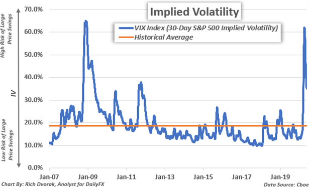 Implied Volatility Price Chart S&P 500-derived VIX Index