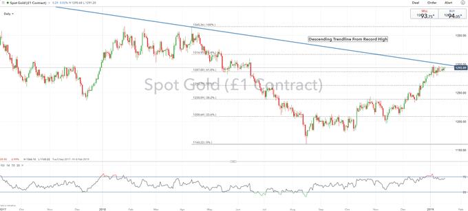 Gold Price Analysis: Bullish Breakout on Horizon Amid Golden Cross