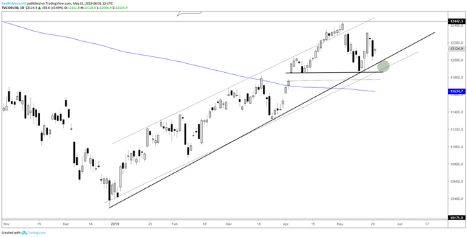 DAX 30 & CAC 40 Technical Update: Support, Patterns to Watch