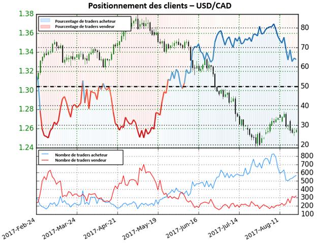 L'USD/CAD pourrait bientôt voir une perspective haussière
