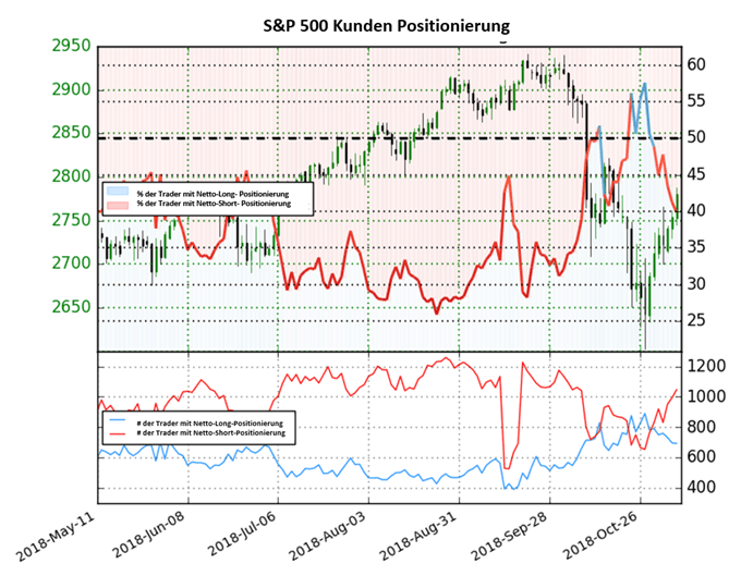 S&P 500: Short-to-Long Ratio steigt weiter an