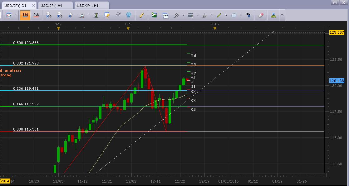 USD/JPY Análisis técnico: Nivel de los 122.00 en la mira del mercado