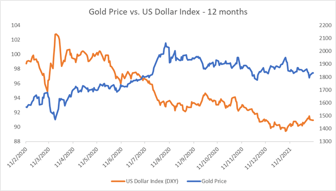 Gold, Silver Price Forecast: Edging Higher as the US Dollar Retreats Lower