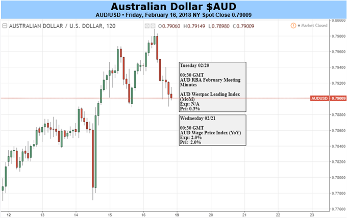 Australian Dollar Vulnerable to Risk Trends and External Factors
