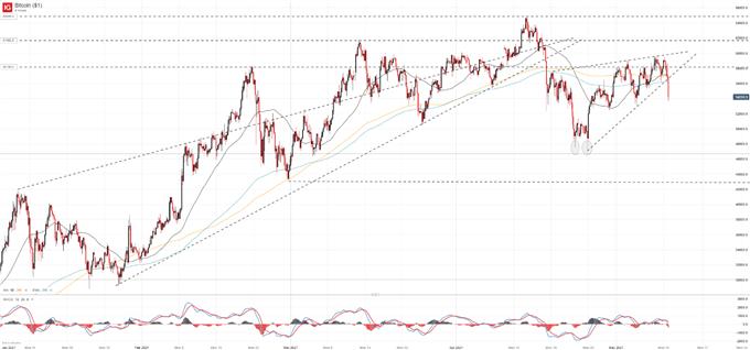 BTC/USD Threatens Bearish Reversal on Wedge Break