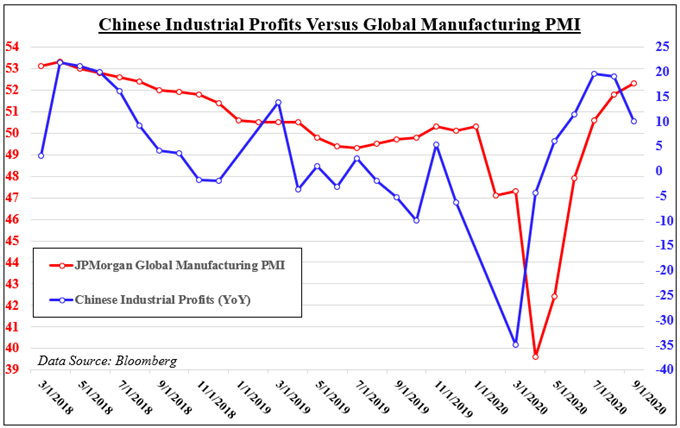 Chinese industrial prodits versus global manufacturing PMI