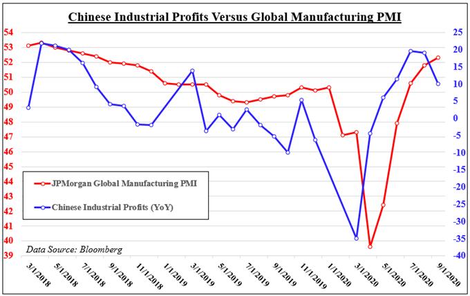 Prodotti industriali cinesi contro PMI manifatturiero globale
