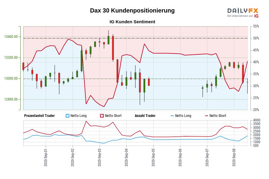Dax 30 IG Kundensentiment: Unsere Daten zeigen, dass Trader aktuell netto-long Dax 30 zum ersten Mal seit Sep 01, 2020 15:00 GMT als Dax 30 in der Nähe von 12.997,20 gehandelt wurde.