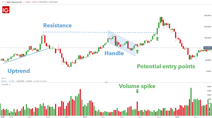 trading cup and handle stocks