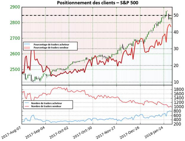 S&P 500: Sous résistance, le positionnement des clients envoie des signaux mitigés