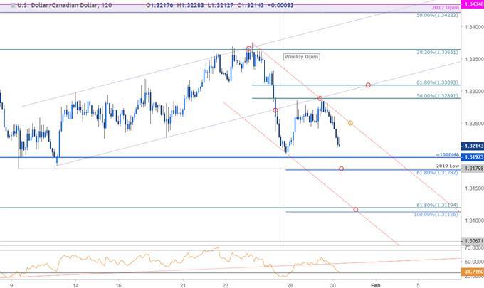 USD/CAD Price Chart - US Dollar vs Canadian Dollar - 120min