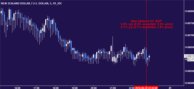 New Zealand Dollar vs US Dollar chart - 5min