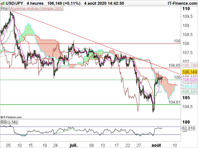 USD/JPY : La reprise du dollar doit être confirmée