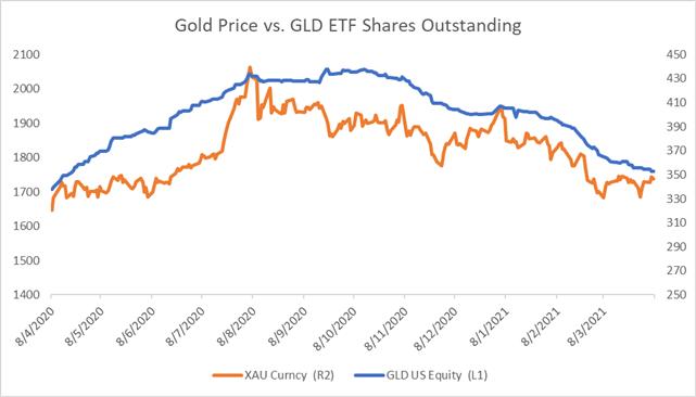 Altın Fiyat Görünümü: Dolar Düştükçe Yükseliş, Traders Eye Powell Speech