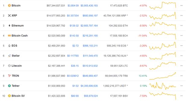 Bitcoin, Ripple, Ethereum – Presiones bajistas afectan el mercado de criptoactivos