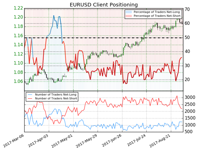 Euro Positioning Pulls Back Sharply - High Risk of Reversal