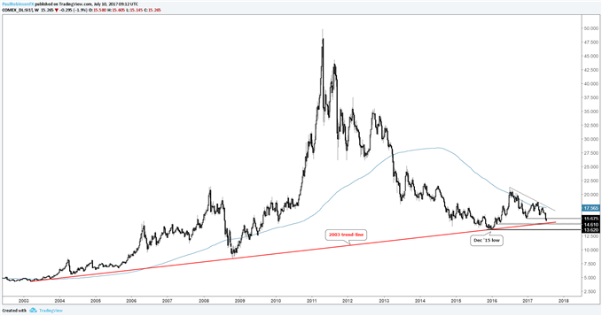 Silver Price Plunging Towards 14-Year Trend-line