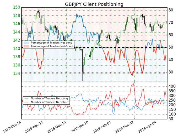 Top 5 Events: March UK Inflation & GBPJPY Price Forecast