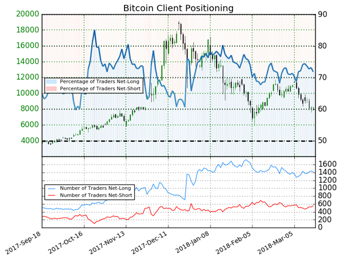 BTC/USD : Les particuliers diminuent leur positionnement sur le Bitcoin