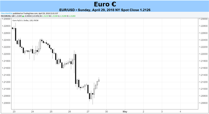 Euro Forecast: EUR/USD Weakness May Persist as Inflation Rates Decline