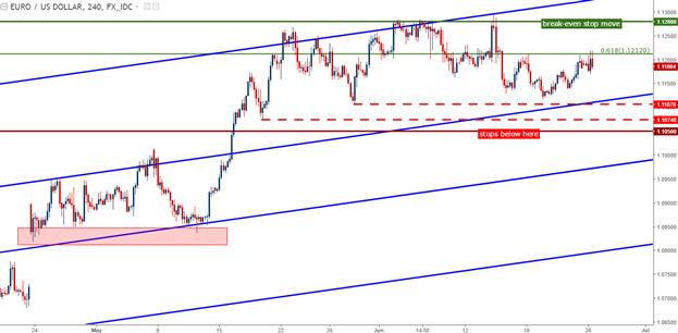 EUR/USD long, GBP/USD court