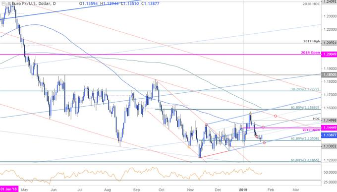 EUR/USD Price Chart - Euro Daily