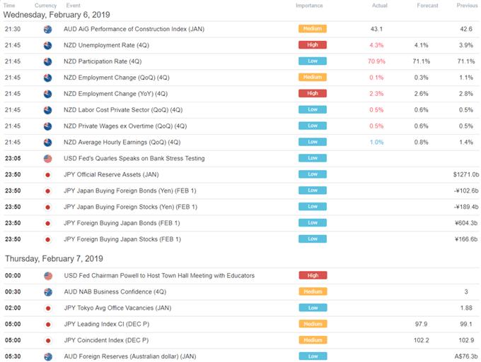 DailyFX Asia Pacific Trading Session Economic Calendar