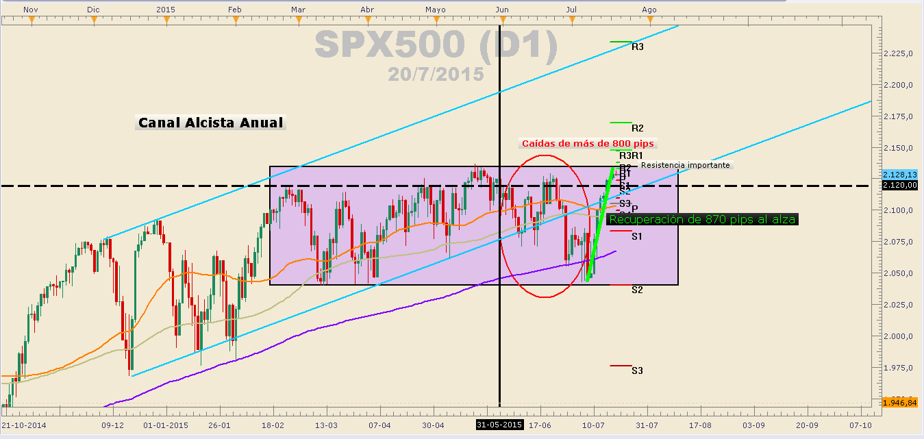SPX500 respeta triángulo equidistante en una semana tranquila para USA