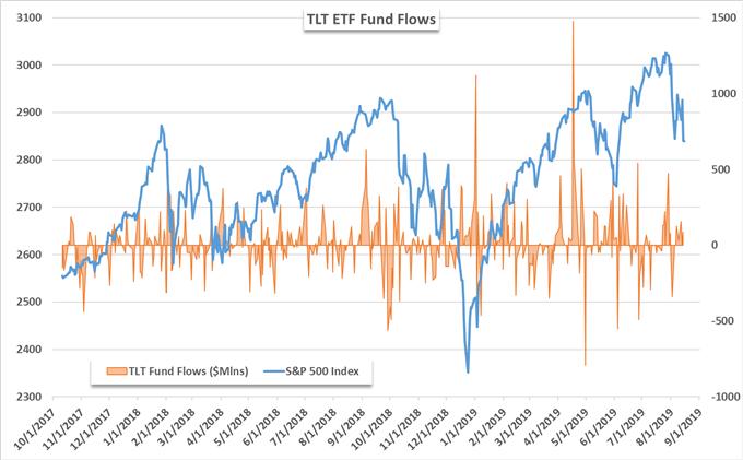 TLT ETF fund flows price chart