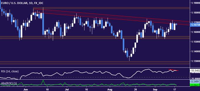 EUR/USD Technical Analysis: Euro Topping Near 1.17 Figure?