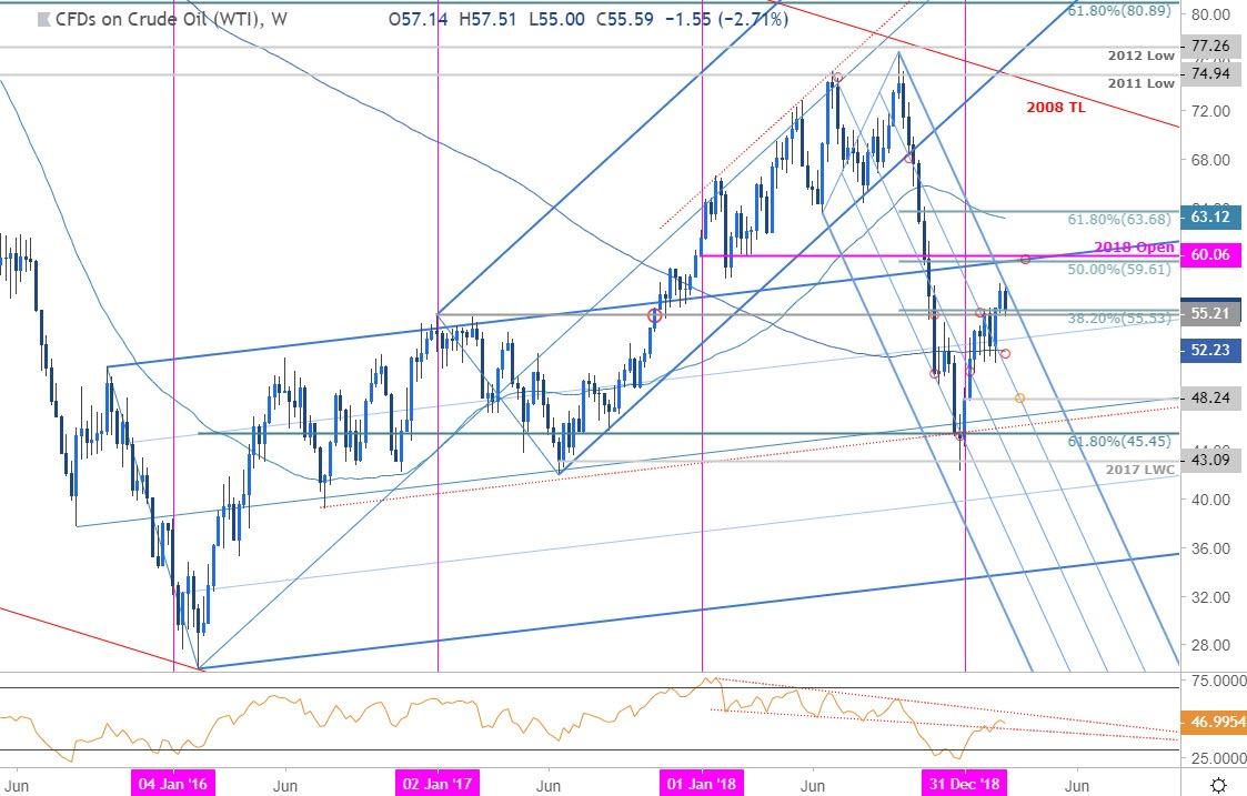 Crude Oil Price Chart - WTI Weekly
