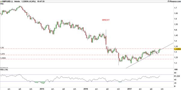 GBP/USD : partagée entre inflation et Brexit, que fera la Banque d'Angleterre (BoE) ?