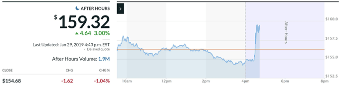 Apple stock price after earnings report