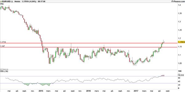EUR/USD : échec sous 1,19$, c'est du sérieux ?