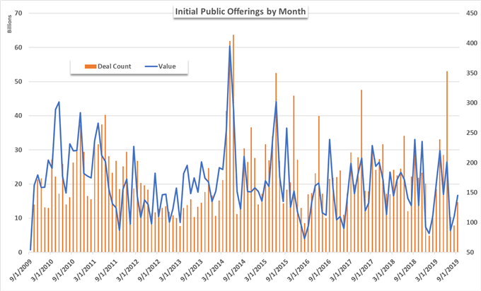2019 Initial Public Offerings IPO Historical Chart