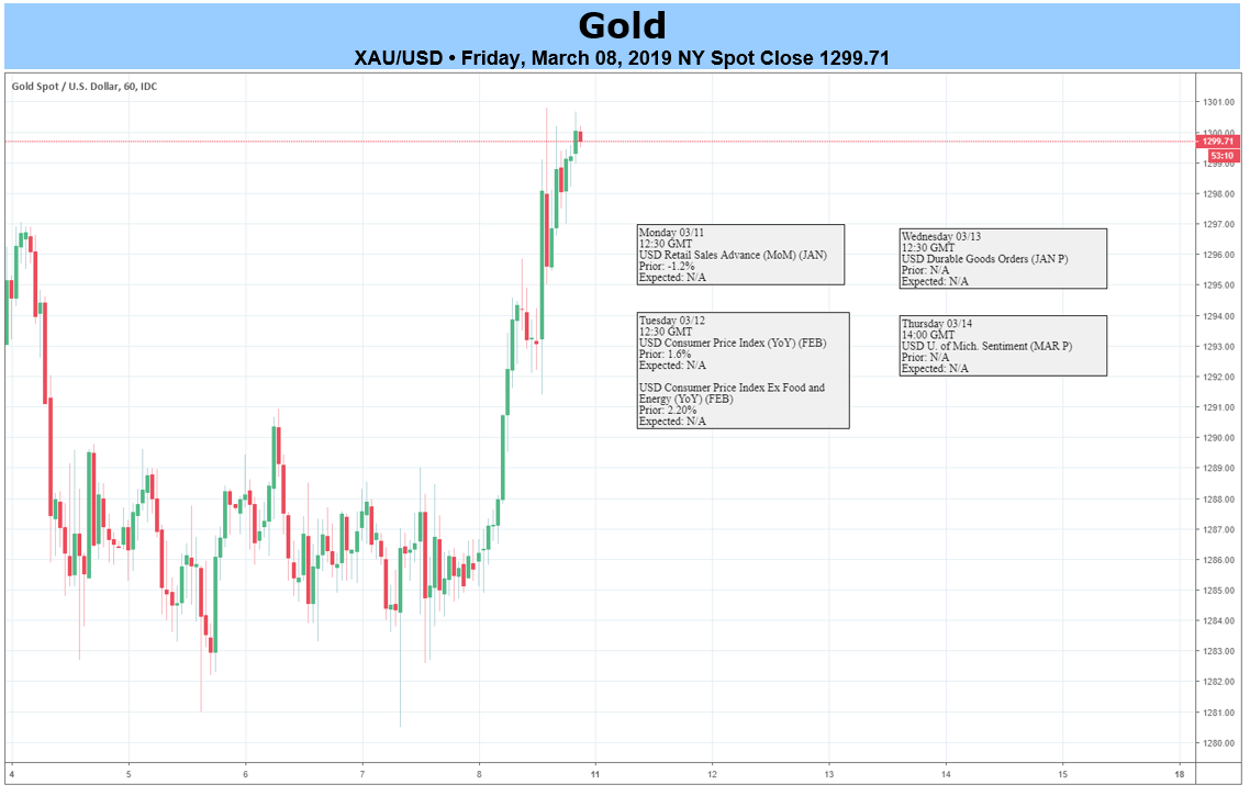 Gold forex forecast