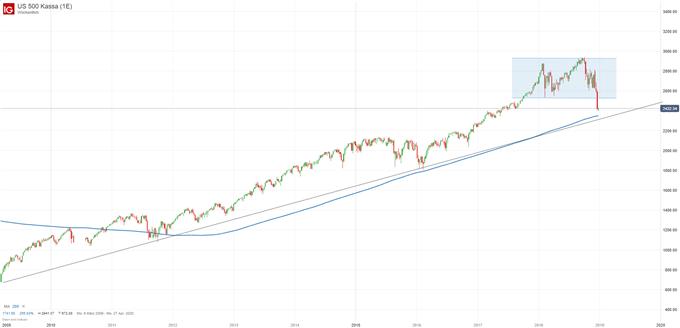 DAX und S&P 500 im Überblick | Märkte im Wochenausblick