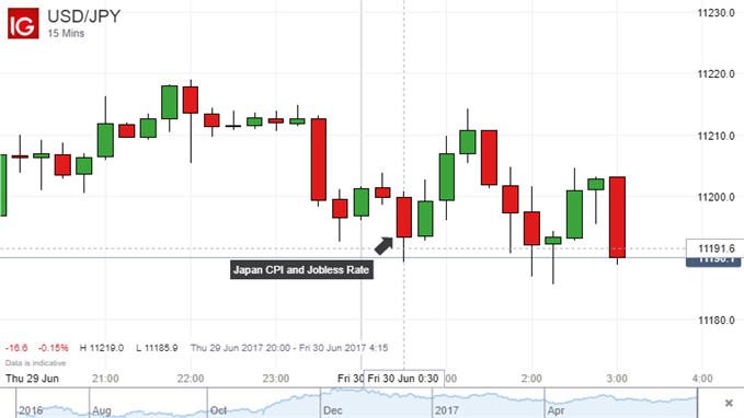 Japanese Yen Gains on Upbeat Inflation, Employment Figures