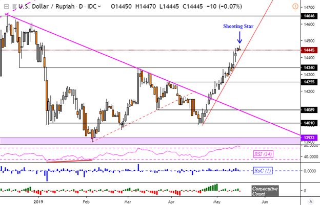 USDPHP Uptrend Gains, BSP Cuts RRR. IDR Upheld by Bank of Indonesia