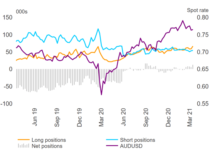 USD Bulls, Euro Sentiment Soft, GBP Vulnerable, AUD Longs Stretched - COT Report