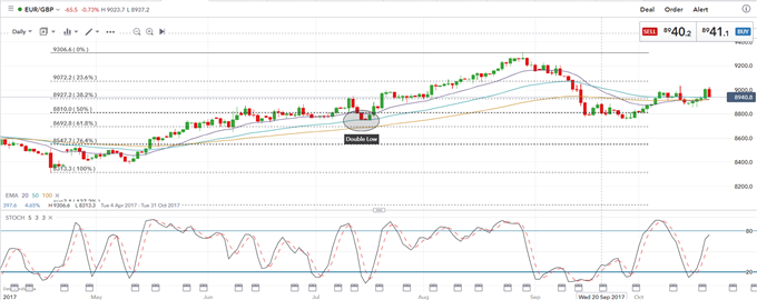 GBP: Supported For Now But Politics Hold Sway