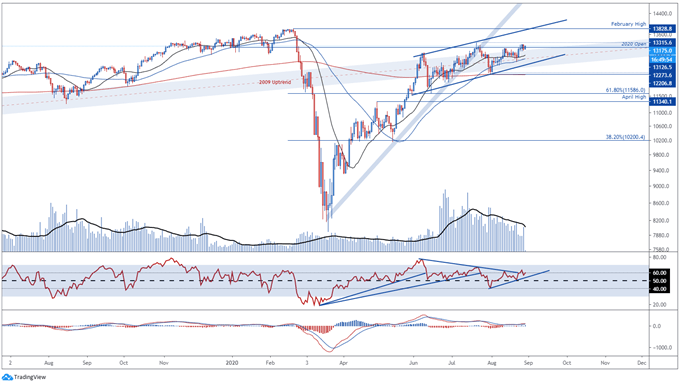 EU Stoxx 50, DAX 30 Index Staggering at Resistance as Coronavirus Cases Rise