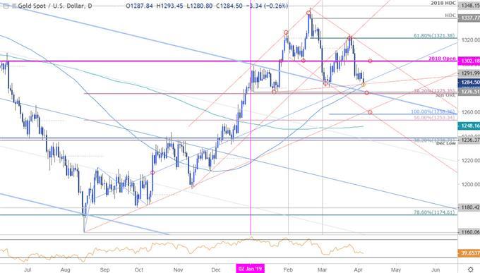 Gold Price Chart- GLD Daily - XAUUSD