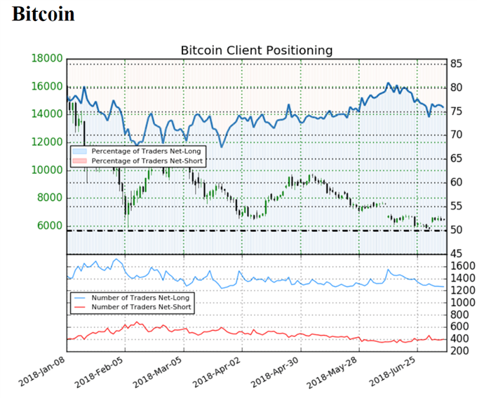 Sentiment indicator on Bitcoin prices daily